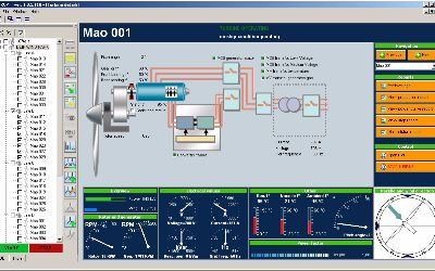 A control system for wind turbine management